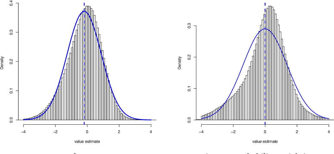 Figure 1 for Confidence Intervals for Policy Evaluation in Adaptive Experiments
