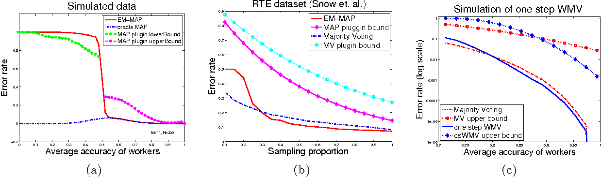 Figure 1 for Error Rate Bounds in Crowdsourcing Models