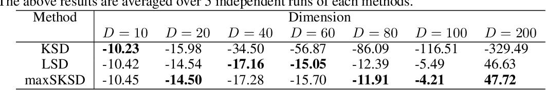 Figure 2 for Sliced Kernelized Stein Discrepancy