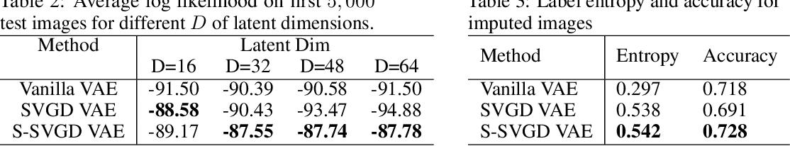 Figure 4 for Sliced Kernelized Stein Discrepancy