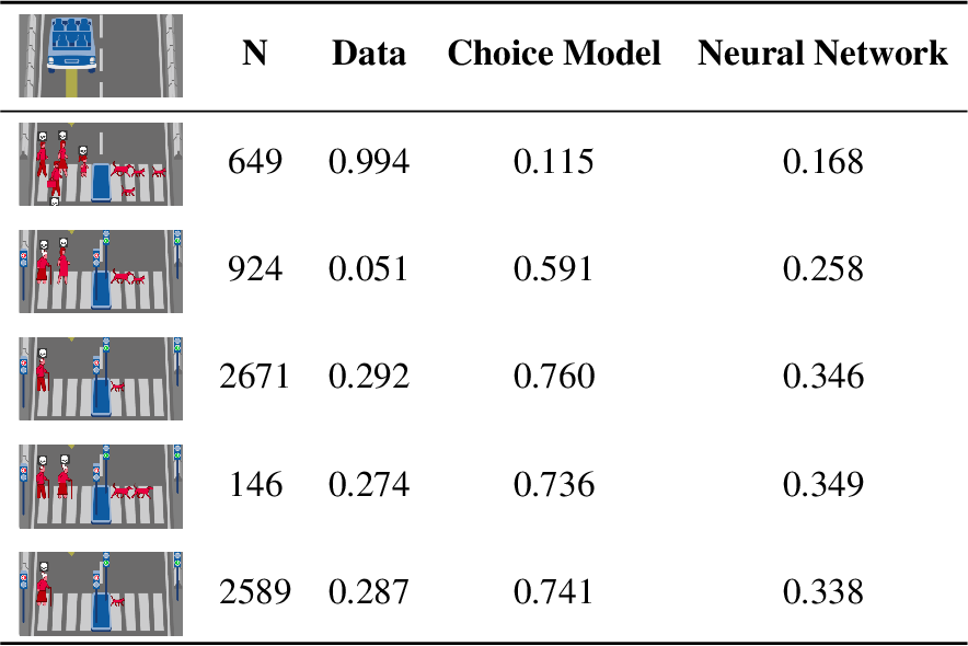 Figure 2 for Scaling up Psychology via Scientific Regret Minimization: A Case Study in Moral Decision-Making
