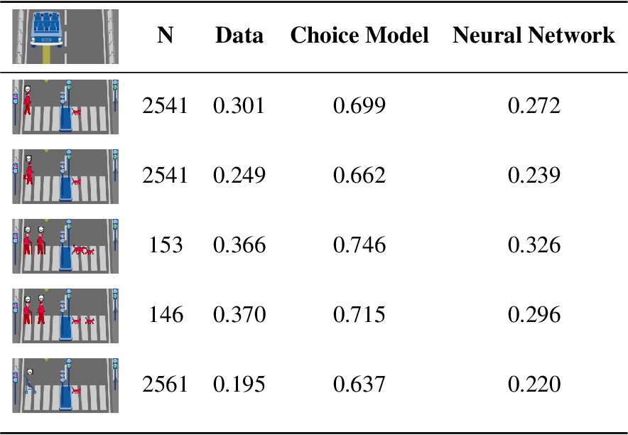 Figure 4 for Scaling up Psychology via Scientific Regret Minimization: A Case Study in Moral Decision-Making