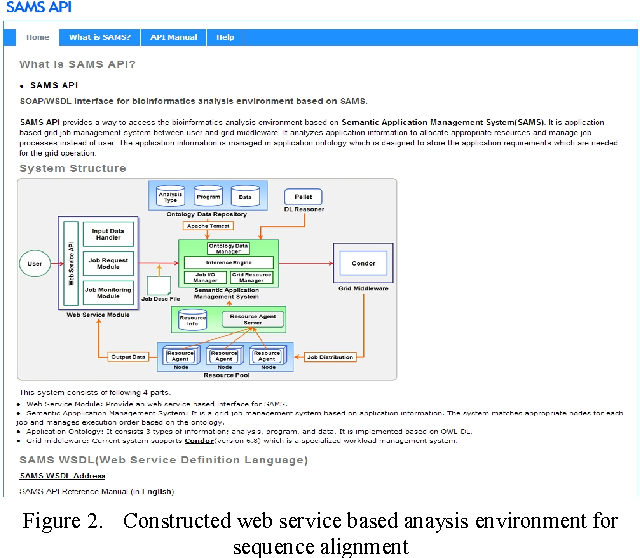 Application Oriented Grid Job Management System for Sequence