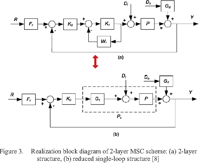 PID controller tuning via Multi-Scale Control Scheme for parallel ...