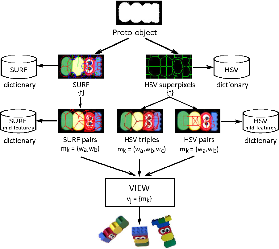 FIGURE 4.16 – View encoding and construction of a hierarchical object model