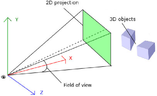 FIGURE 4.21 – The projection of the 3D object into the visible scene