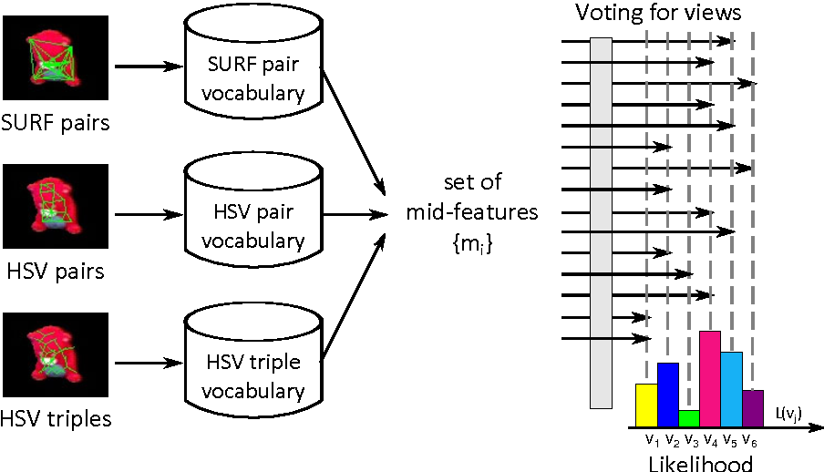 FIGURE 4.24 – The voting method : each mid-feature extracted from the segmented protoobject votes for views where it has been seen before