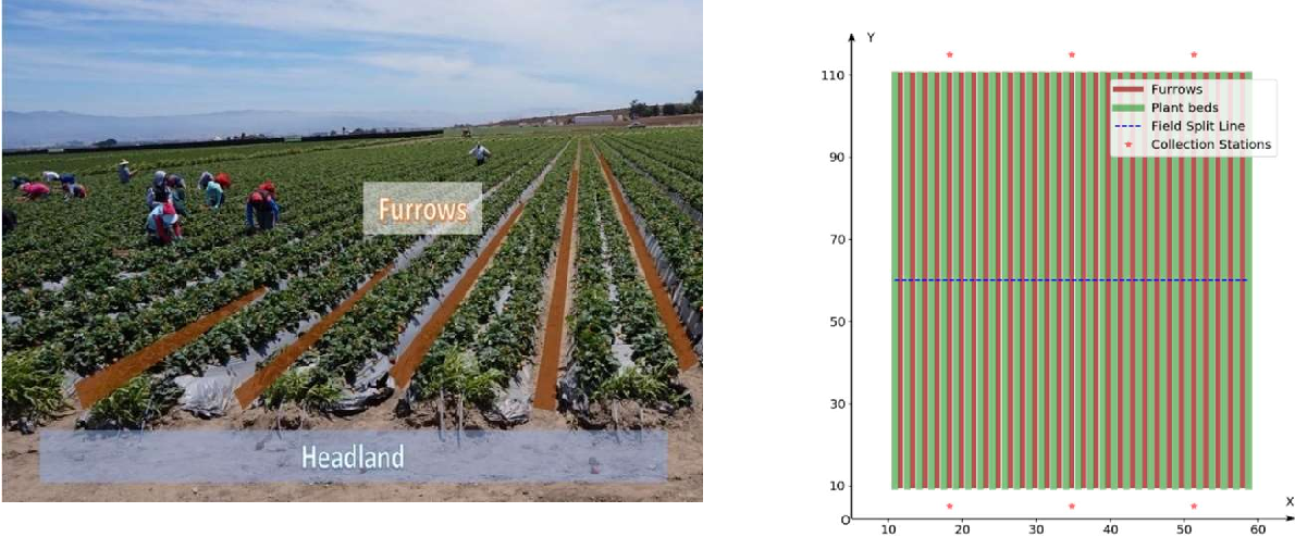 Figure 4 for A strawberry harvest-aiding system with crop-transport co-robots: Design, development, and field evaluation