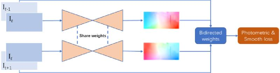 Figure 1 for Occlusion Aware Unsupervised Learning of Optical Flow From Video