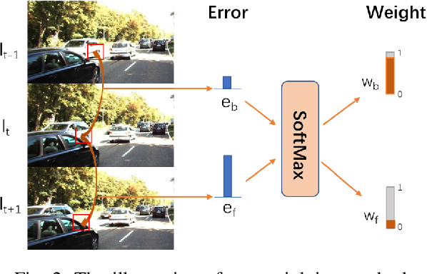 Figure 2 for Occlusion Aware Unsupervised Learning of Optical Flow From Video