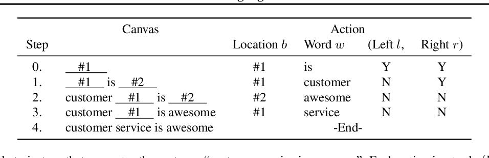 Figure 2 for Blank Language Models