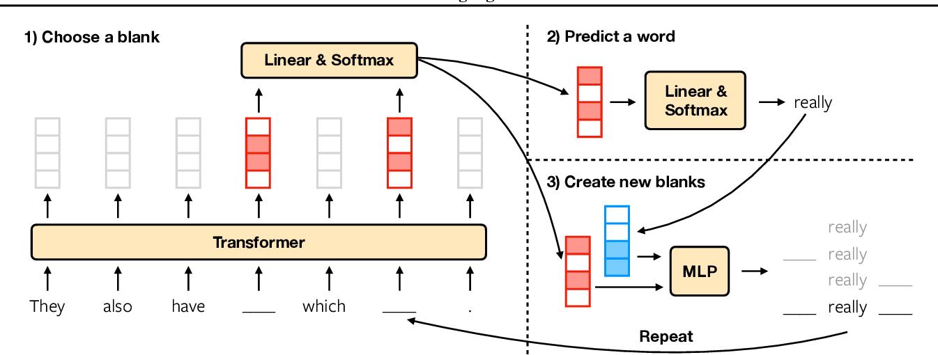 Figure 4 for Blank Language Models