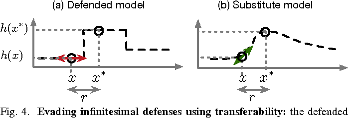 Figure 4 for Towards the Science of Security and Privacy in Machine Learning
