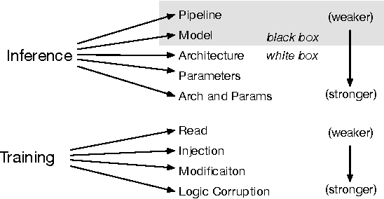 Figure 2 for Towards the Science of Security and Privacy in Machine Learning