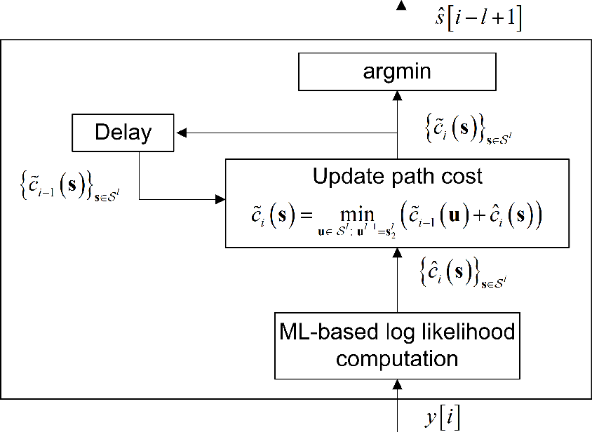 Figure 2 for ViterbiNet: A Deep Learning Based Viterbi Algorithm for Symbol Detection