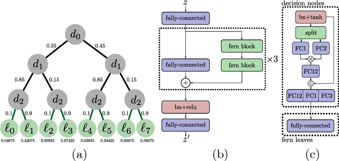 Figure 3 for Traversing Latent Space using Decision Ferns