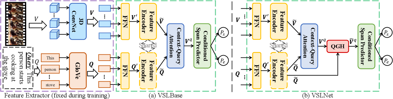 Figure 3 for Span-based Localizing Network for Natural Language Video Localization