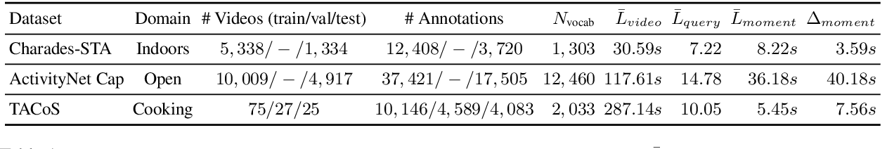 Figure 2 for Span-based Localizing Network for Natural Language Video Localization
