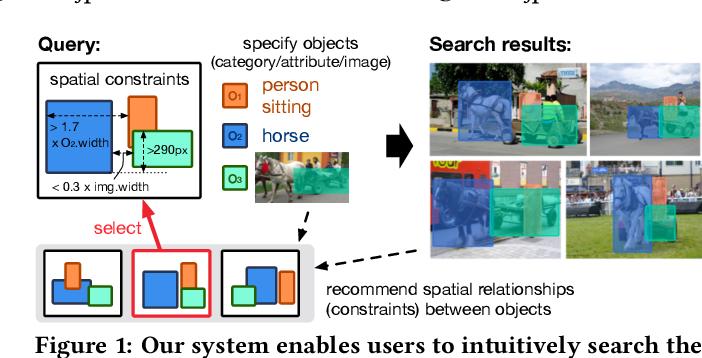 Figure 1 for Region-Based Image Retrieval Revisited