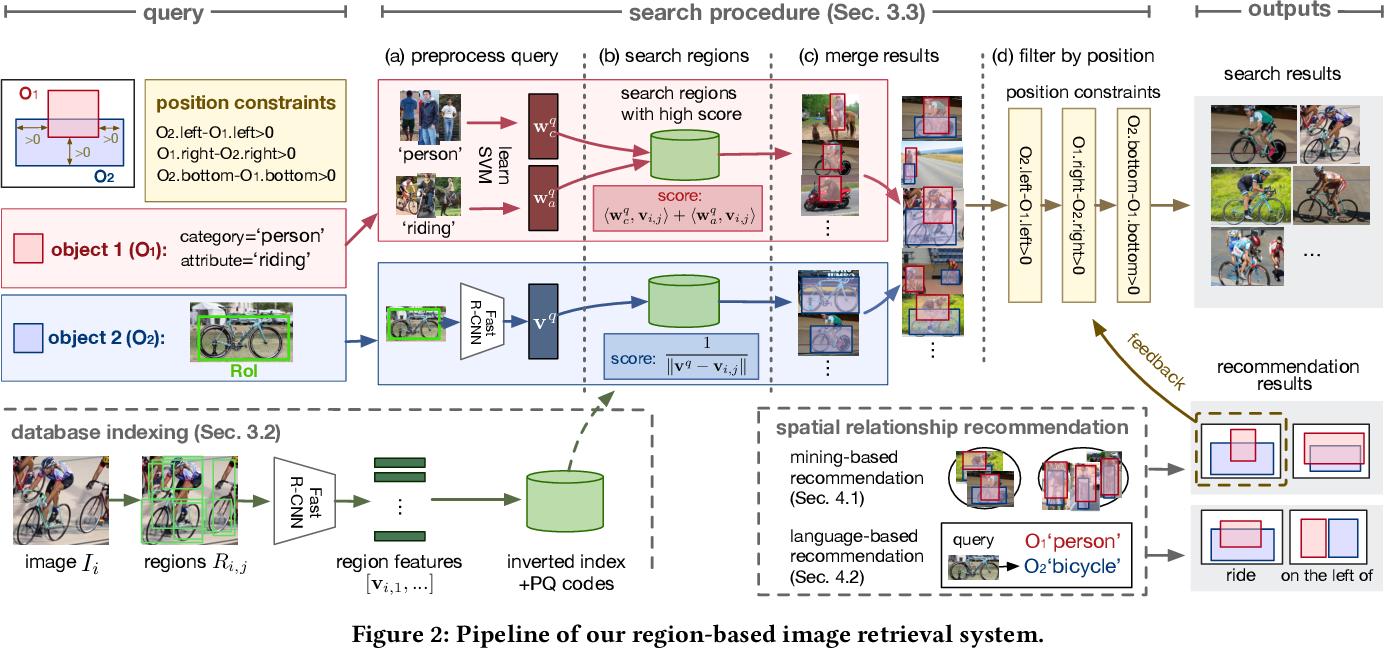 Figure 4 for Region-Based Image Retrieval Revisited