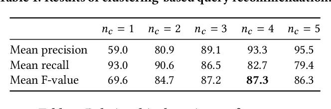 Figure 3 for Region-Based Image Retrieval Revisited