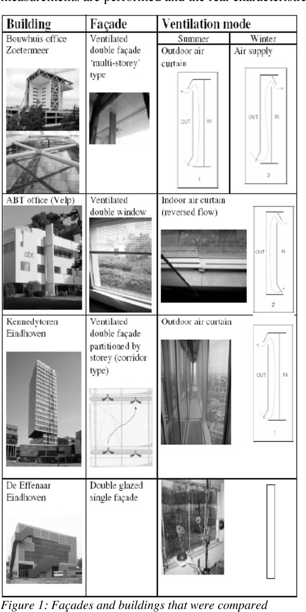 PDF] Passive Heating: performance of different facade types