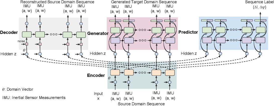 Figure 1 for Transferring Physical Motion Between Domains for Neural Inertial Tracking