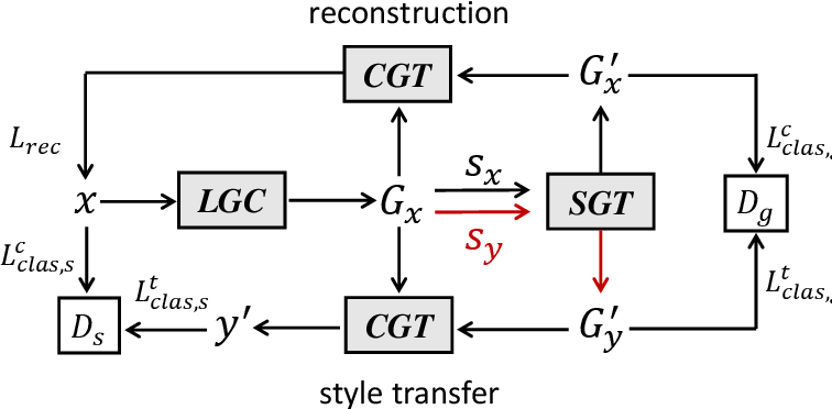 Figure 2 for GTAE: Graph-Transformer based Auto-Encoders for Linguistic-Constrained Text Style Transfer