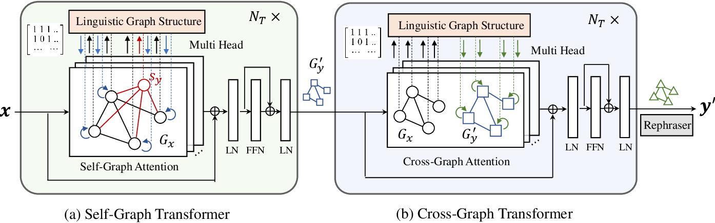 Figure 3 for GTAE: Graph-Transformer based Auto-Encoders for Linguistic-Constrained Text Style Transfer