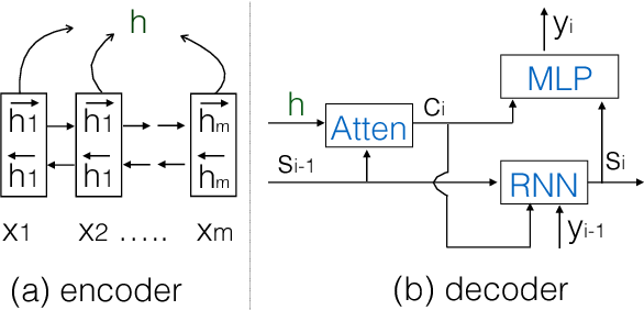 Figure 3 for Modeling Source Syntax for Neural Machine Translation