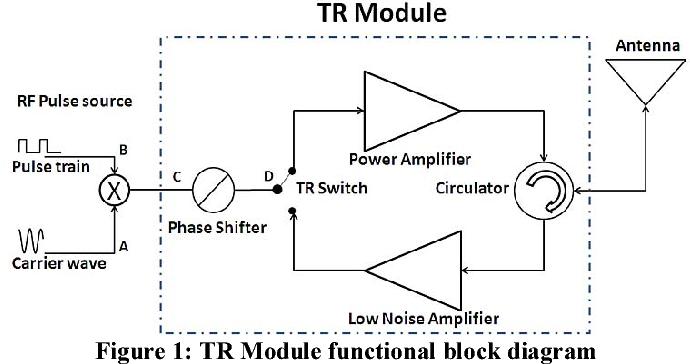 signal analysis design methodolgy and modular development of a tr rh semanticscholar org