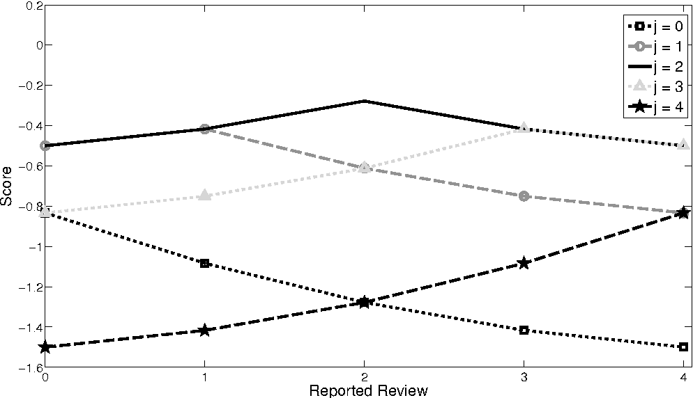 Figure 3 for Inducing Honest Reporting Without Observing Outcomes: An Application to the Peer-Review Process