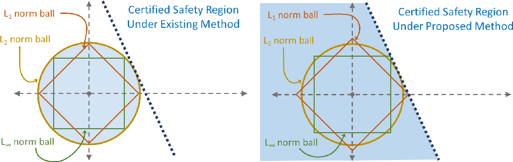 Figure 4 for Higher-Order Certification for Randomized Smoothing
