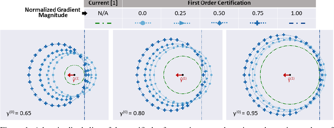 Figure 1 for Higher-Order Certification for Randomized Smoothing