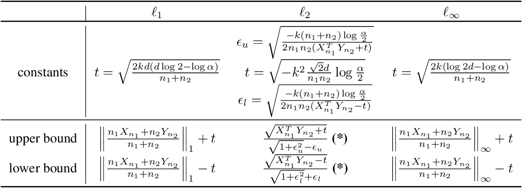 Figure 2 for Higher-Order Certification for Randomized Smoothing