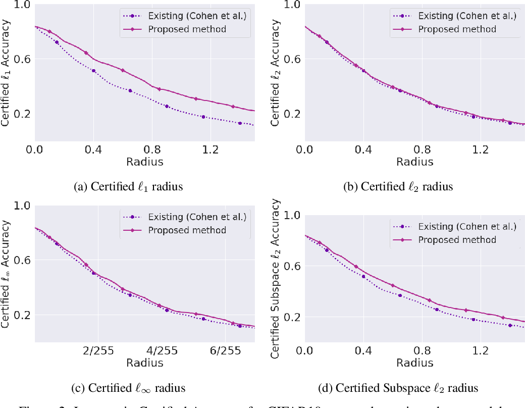 Figure 3 for Higher-Order Certification for Randomized Smoothing