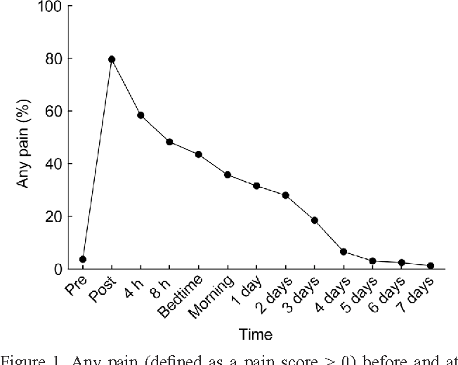 Factors influencing time course of pain after depot oil