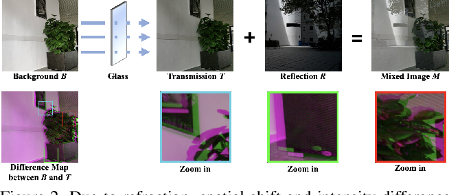 Figure 3 for A Categorized Reflection Removal Dataset with Diverse Real-world Scenes
