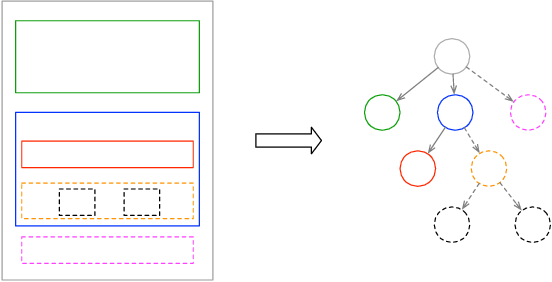 Figure 1 for Auto Completion of User Interface Layout Design Using Transformer-Based Tree Decoders