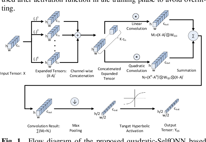 Figure 1 for Speech Command Recognition in Computationally Constrained Environments with a Quadratic Self-organized Operational Layer