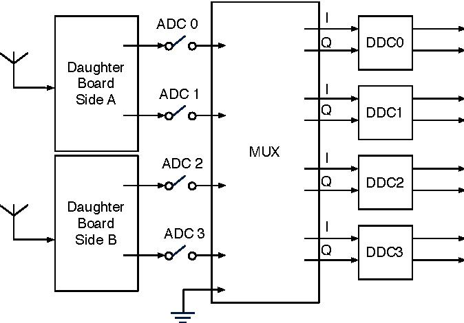 Figure 1 from gnu radio 802 15 4 en and decoding semantic scholar figure 1 usrp receive path block diagram ccuart Images
