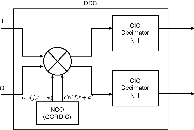 Figure 2 from gnu radio 802 15 4 en and decoding semantic scholar figure 2 ccuart Images