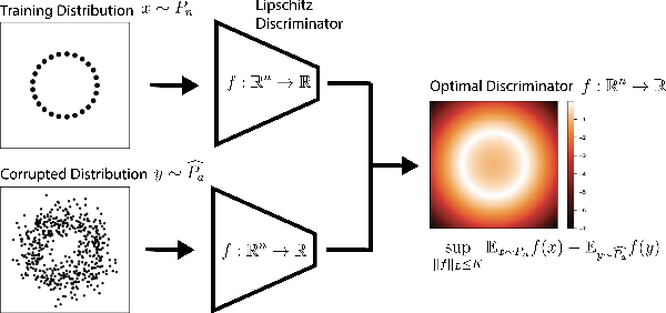 Figure 1 for A Lipschitz-constrained anomaly discriminator framework