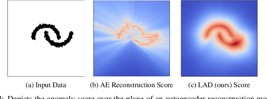 Figure 3 for A Lipschitz-constrained anomaly discriminator framework