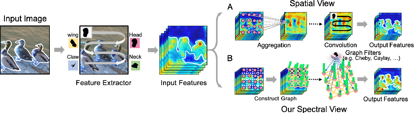 Figure 1 for Unifying Nonlocal Blocks for Neural Networks