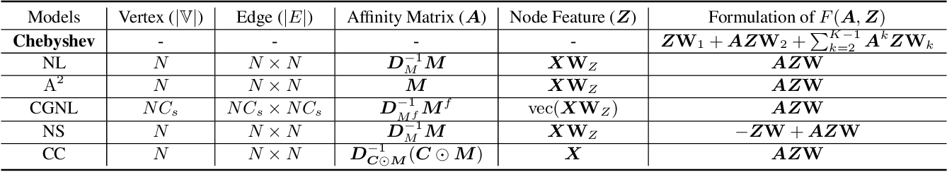 Figure 2 for Unifying Nonlocal Blocks for Neural Networks