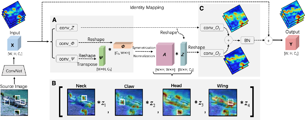 Figure 3 for Unifying Nonlocal Blocks for Neural Networks