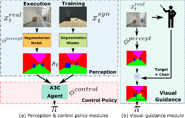 Figure 1 for Virtual-to-Real: Learning to Control in Visual Semantic Segmentation