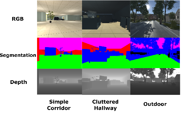 Figure 3 for Virtual-to-Real: Learning to Control in Visual Semantic Segmentation