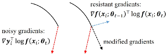 Figure 3 for Temporal Calibrated Regularization for Robust Noisy Label Learning
